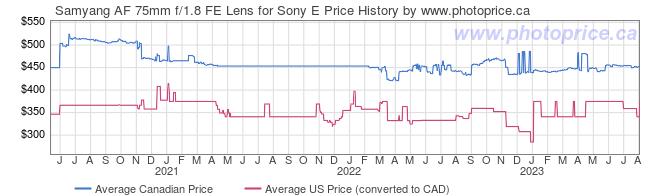 Price History Graph for Samyang AF 75mm f/1.8 FE Lens for Sony E