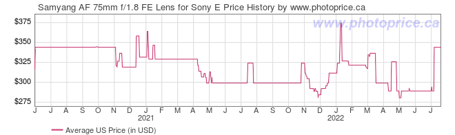 US Price History Graph for Samyang AF 75mm f/1.8 FE Lens for Sony E