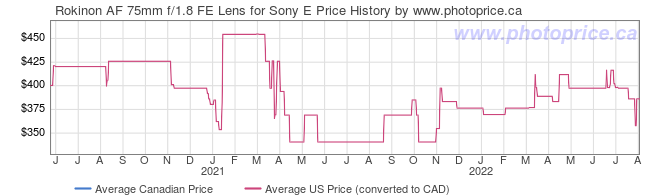 Price History Graph for Rokinon AF 75mm f/1.8 FE Lens for Sony E