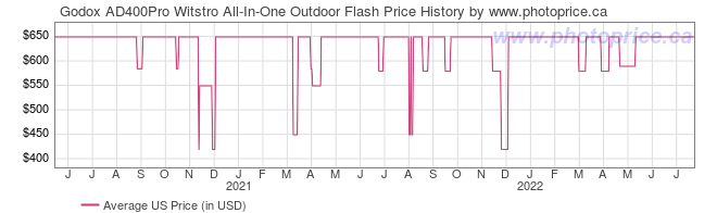 US Price History Graph for Godox AD400Pro Witstro All-In-One Outdoor Flash