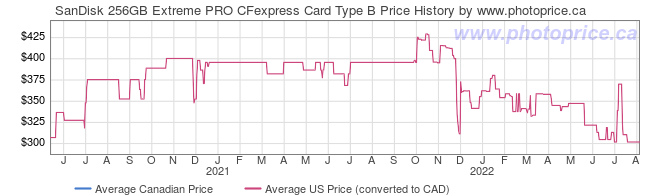 Price History Graph for SanDisk 256GB Extreme PRO CFexpress Card Type B