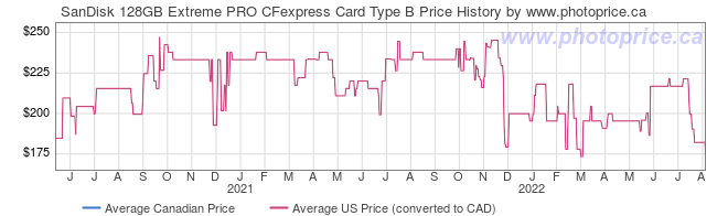 Price History Graph for SanDisk 128GB Extreme PRO CFexpress Card Type B