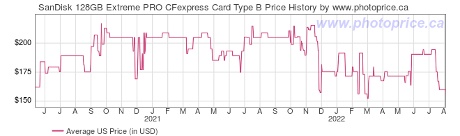 US Price History Graph for SanDisk 128GB Extreme PRO CFexpress Card Type B