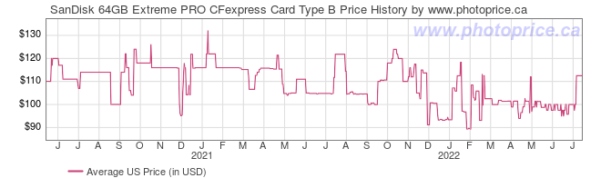 US Price History Graph for SanDisk 64GB Extreme PRO CFexpress Card Type B