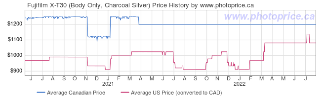 Price History Graph for Fujifilm X-T30 (Body Only, Charcoal Silver)