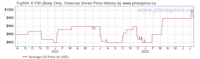US Price History Graph for Fujifilm X-T30 (Body Only, Charcoal Silver)