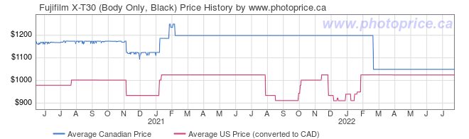 Price History Graph for Fujifilm X-T30 (Body Only, Black)