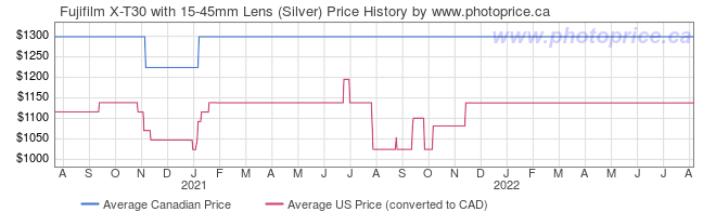 Price History Graph for Fujifilm X-T30 with 15-45mm Lens (Silver)
