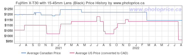 Price History Graph for Fujifilm X-T30 with 15-45mm Lens (Black)