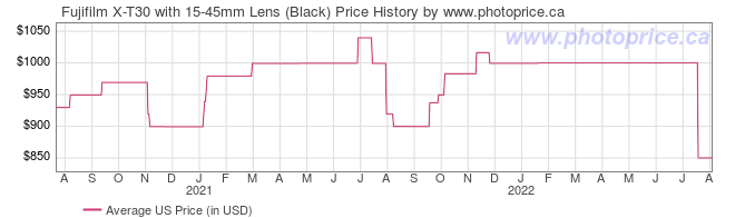 US Price History Graph for Fujifilm X-T30 with 15-45mm Lens (Black)
