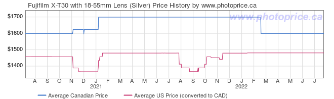 Price History Graph for Fujifilm X-T30 with 18-55mm Lens (Silver)