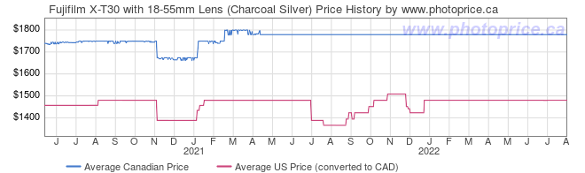 Price History Graph for Fujifilm X-T30 with 18-55mm Lens (Charcoal Silver)