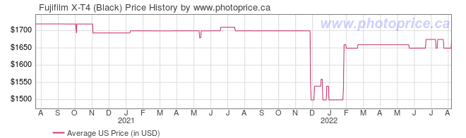 US Price History Graph for Fujifilm X-T4 (Black)