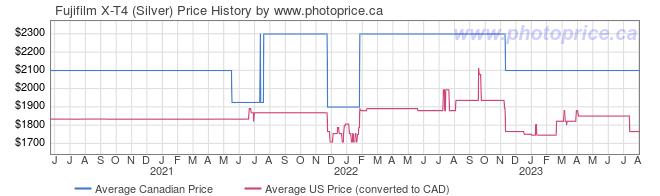 Price History Graph for Fujifilm X-T4 (Silver)