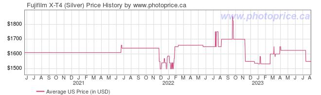 US Price History Graph for Fujifilm X-T4 (Silver)