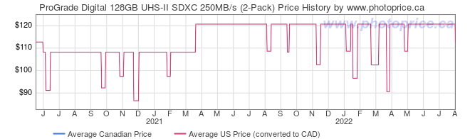 Price History Graph for ProGrade Digital 128GB UHS-II SDXC 250MB/s (2-Pack)