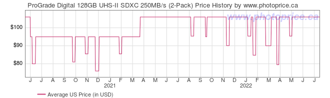 US Price History Graph for ProGrade Digital 128GB UHS-II SDXC 250MB/s (2-Pack)