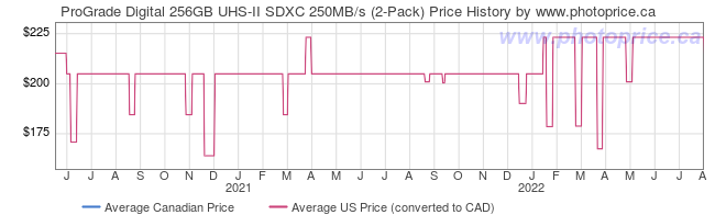 Price History Graph for ProGrade Digital 256GB UHS-II SDXC 250MB/s (2-Pack)