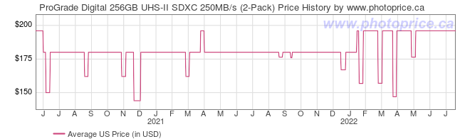 US Price History Graph for ProGrade Digital 256GB UHS-II SDXC 250MB/s (2-Pack)