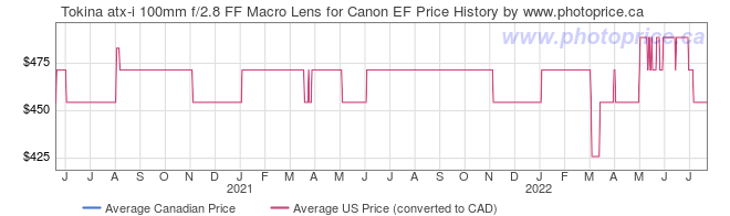 Price History Graph for Tokina atx-i 100mm f/2.8 FF Macro Lens for Canon EF