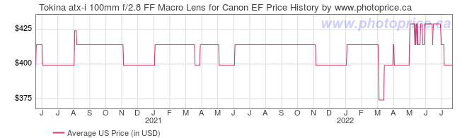 US Price History Graph for Tokina atx-i 100mm f/2.8 FF Macro Lens for Canon EF