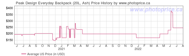 US Price History Graph for Peak Design Everyday Backpack (20L, Ash)