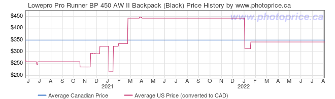 Price History Graph for Lowepro Pro Runner BP 450 AW II Backpack (Black)