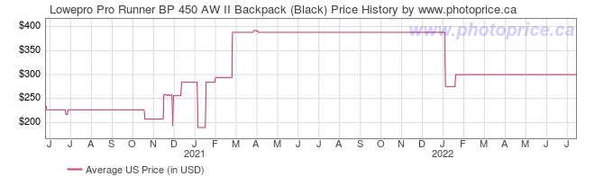 US Price History Graph for Lowepro Pro Runner BP 450 AW II Backpack (Black)