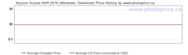Price History Graph for Skylum Aurora HDR 2019 (Windows, Download)