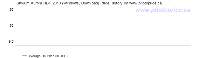 US Price History Graph for Skylum Aurora HDR 2019 (Windows, Download)