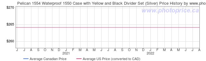 Price History Graph for Pelican 1554 Waterproof 1550 Case with Yellow and Black Divider Set (Silver)
