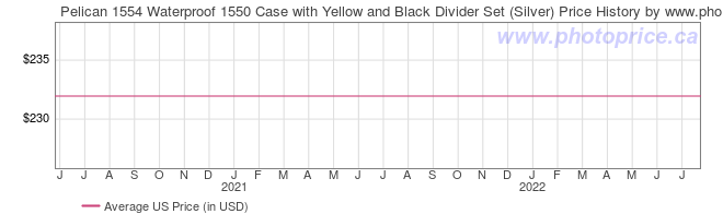 US Price History Graph for Pelican 1554 Waterproof 1550 Case with Yellow and Black Divider Set (Silver)