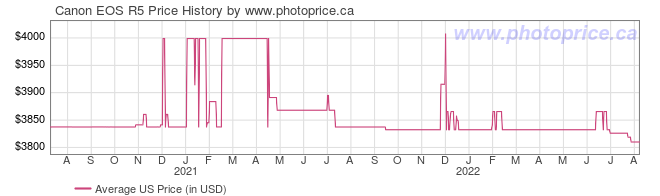 US Price History Graph for Canon EOS R5