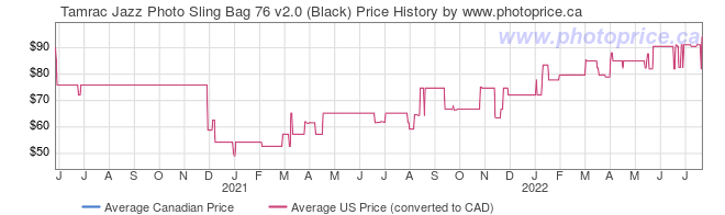 Price History Graph for Tamrac Jazz Photo Sling Bag 76 v2.0 (Black)