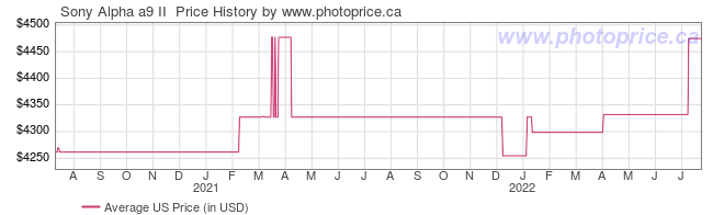 US Price History Graph for Sony Alpha a9 II