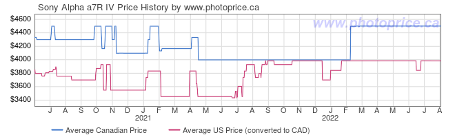 Price History Graph for Sony Alpha a7R IV