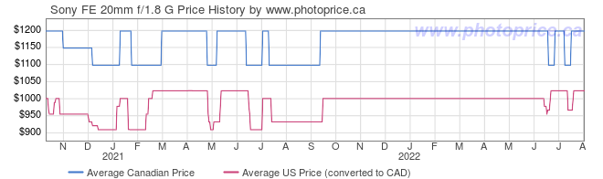 Price History Graph for Sony FE 20mm f/1.8 G