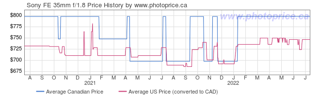 Price History Graph for Sony FE 35mm f/1.8