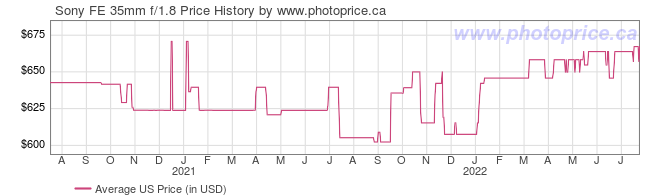 US Price History Graph for Sony FE 35mm f/1.8