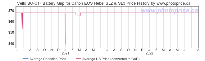 Price History Graph for Vello BG-C17 Battery Grip for Canon EOS Rebel SL2 & SL3