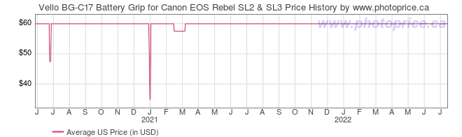 US Price History Graph for Vello BG-C17 Battery Grip for Canon EOS Rebel SL2 & SL3