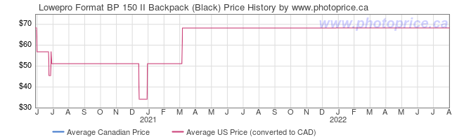 Price History Graph for Lowepro Format BP 150 II Backpack (Black)