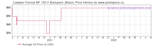 US Price History Graph for Lowepro Format BP 150 II Backpack (Black)