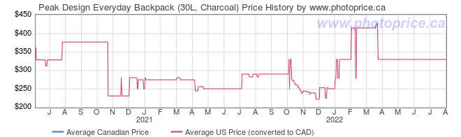 Price History Graph for Peak Design Everyday Backpack (30L, Charcoal)