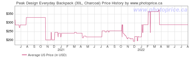 US Price History Graph for Peak Design Everyday Backpack (30L, Charcoal)