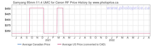 Price History Graph for Samyang 85mm f/1.4 UMC for Canon RF