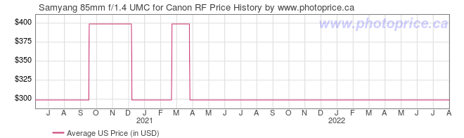US Price History Graph for Samyang 85mm f/1.4 UMC for Canon RF