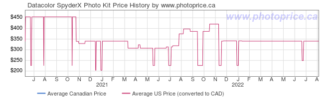 Price History Graph for Datacolor SpyderX Photo Kit