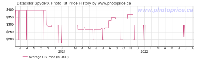 US Price History Graph for Datacolor SpyderX Photo Kit