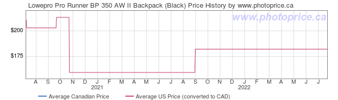 Price History Graph for Lowepro Pro Runner BP 350 AW II Backpack (Black)